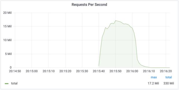 Cloudflare odvrátil najväčší DDoS útok vo svojej histórii